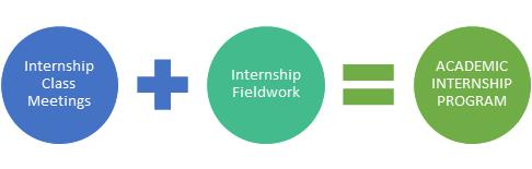 Internship Class Meetings + Internship Fieldwork = Academic Internship Program