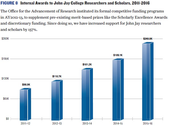 Bar chart of Internal Awards to John Jay College Researchers and Scholars 2011-2016