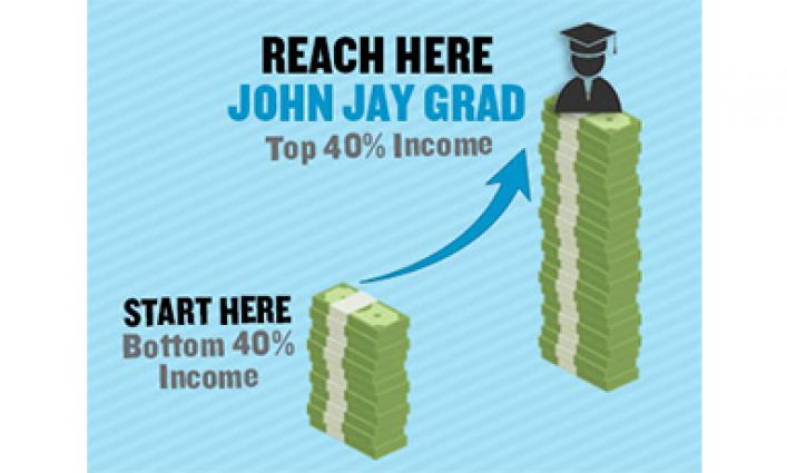 New Report Ranks John Jay 10th in Nation in Student Social Mobility
