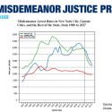 Misdemeanor Arrests Plummet, Including Among Young People & People of Color
